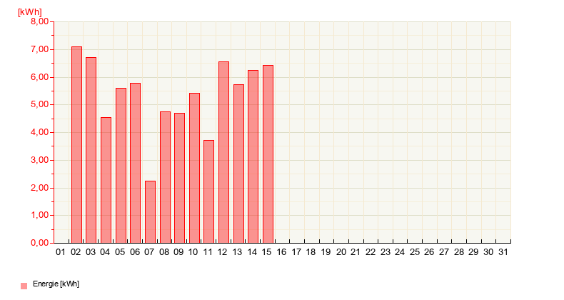 https://www.solar-monitoring.net/ssp/auswertung_profi/baukasten/gbPage.php?ajax=1&sDarstellung=graph&sClassKey=LXLXE&sZeitraum=monat&sSprache=de&sAnlagenKey=M6GYL