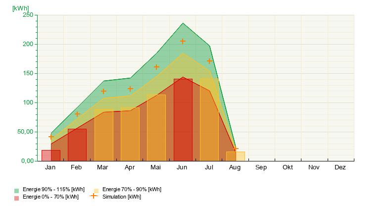 https://www.solar-monitoring.net/ssp/auswertung_profi/baukasten/gbPage.php?ajax=1&sDarstellung=graph&sClassKey=VGLV1&sZeitraum=jahr&sSprache=de&sAnlagenKey=M6GYL